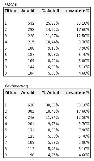 Ergebnisse - Excel