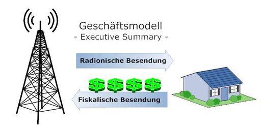 i-0c5832fe8f1a1d401f9c0cae7d77de48-geschaeftsmodell-thumb-512x256.jpg