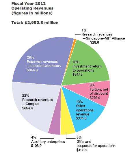 MIT-Budget2