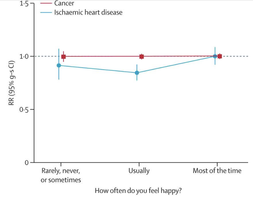 Unhappyandhealthy