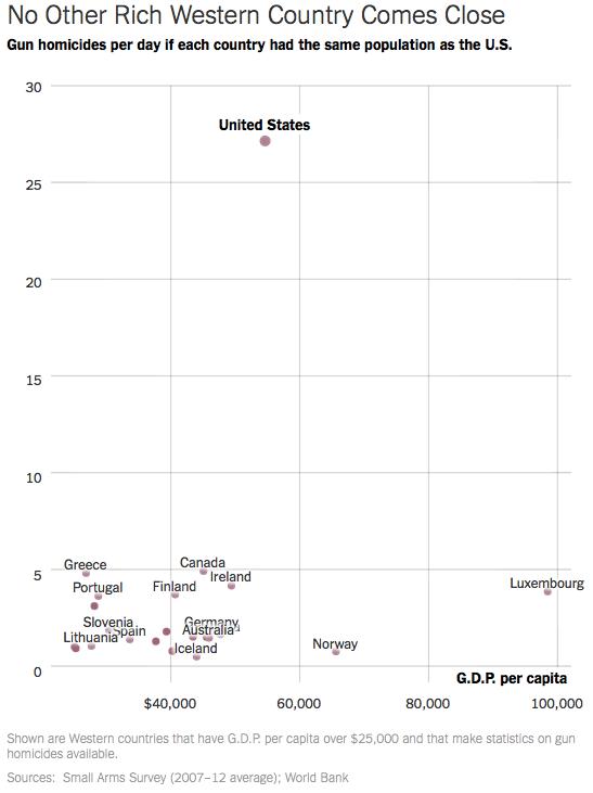 NYTimes-Schusswaffengrafik
