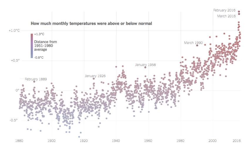 Globale Temperaturen