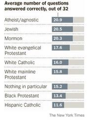 i-a6c763f1c23d1cde7e6b1542d0887bb5-Religionsumfrage-NYT-thumb-180x245.jpg