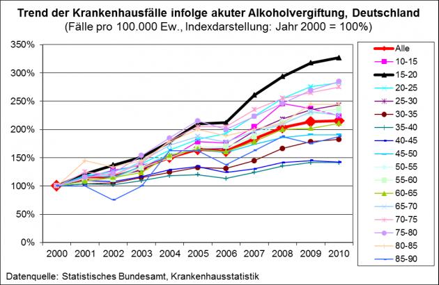 Alkoholsucht Statistik 2020
