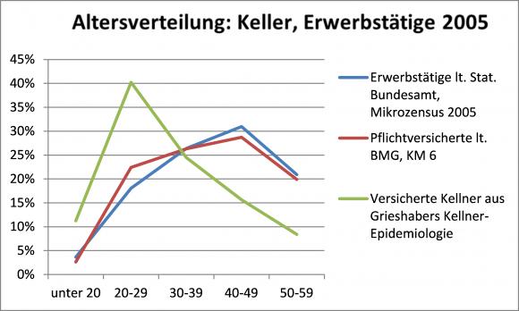 Grieshaber_Alter2