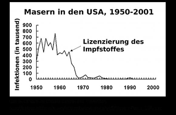 Masern_Trend_USA