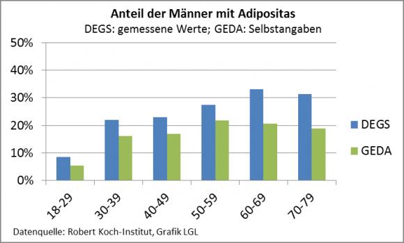 Adipositas_Männer