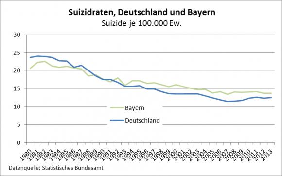 Suizidraten_Trend_2013