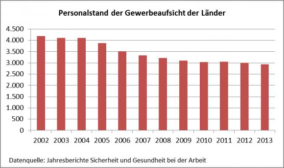 Personal_Arbeitsschutzverwaltung_1