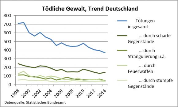 Tödliche Gewalt -Trend