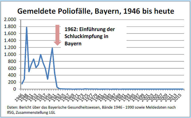 Polio-Trend