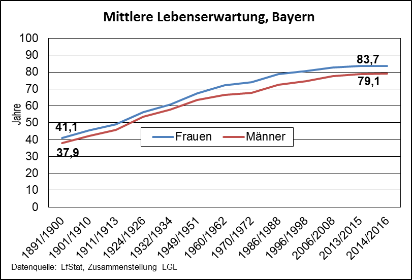 Lebenserwartung_Trend