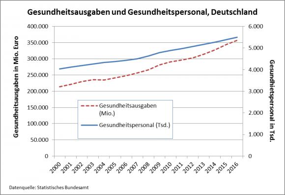 Gesundheitsausgaben_Trend