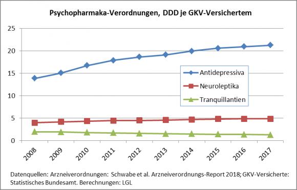 Psychopharmaka_2018