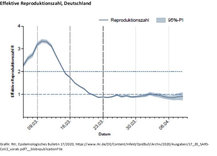 Bayern Reproduktionszahl