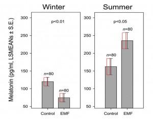 Abbildung 1 der Studie von Kolbabová et al., 2015. Die roten Rechtecke für die Standardfehler in den Teilabbildungen sind jeweils identisch (sie haben jeweils identische Maße).