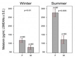 Abbildung 2 der Studie von Kolbabová et al., 2015. Die roten Rechtecke für die Standardfehler in den Teilabbildungen sind jeweils identisch (sie haben jeweils identische Maße).