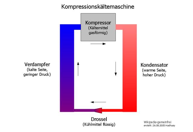 640px-Schema_Kompressionskältemaschine