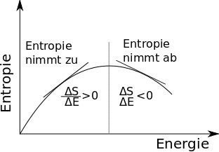 entropieNegativeTemperatur1