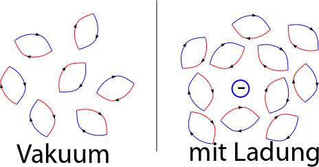 vakumpolarisation