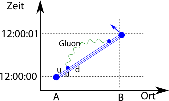 raumzeitpfadProton1