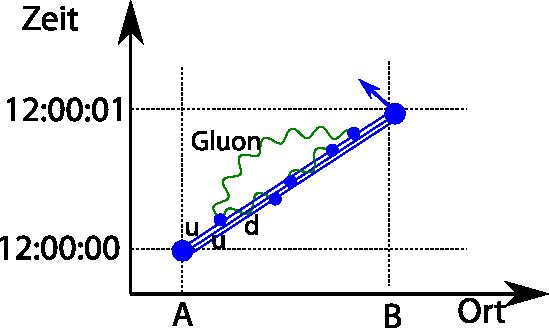 raumzeitpfadProton2