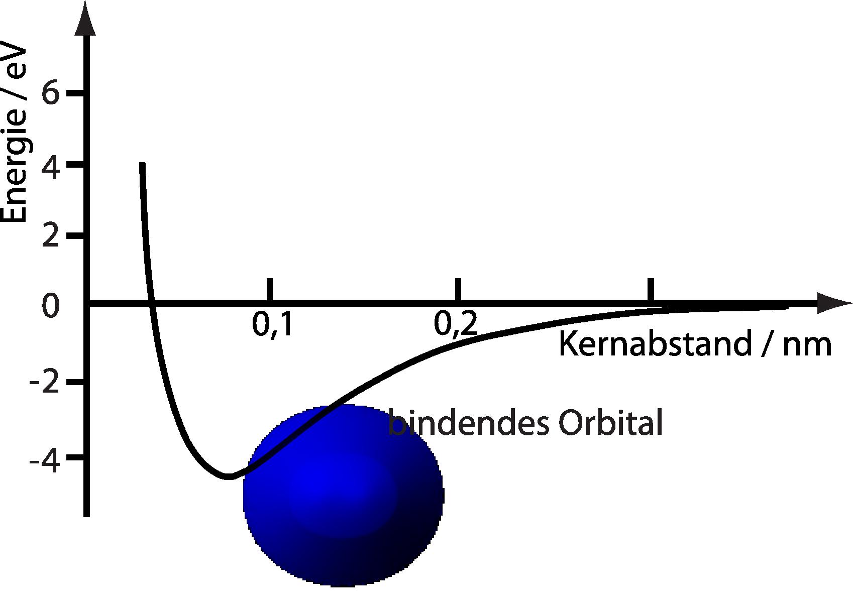 kugel symmetrischer potentialtopf