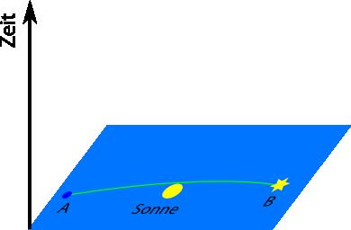 lichtablenkungZeit2