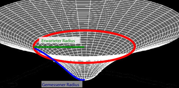 paraboloidKreis
