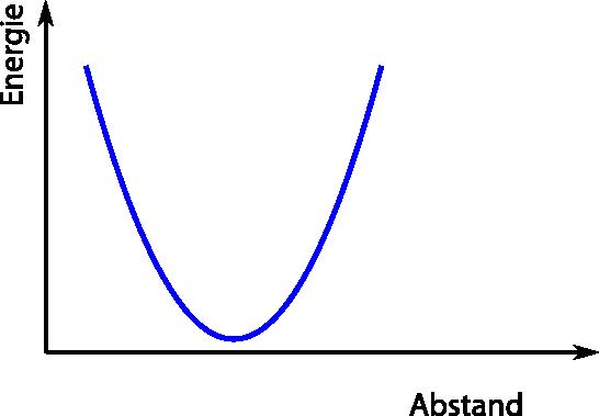energyCurve1