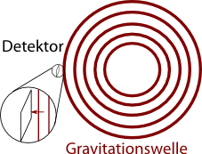 GW-detektor