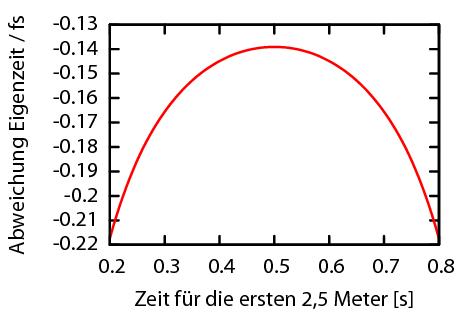 freiFallCP-SRT
