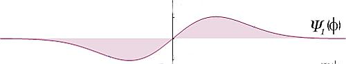i-3aa45f50120be536888526a4b58dc75b-qft-1-angeregter-zustand.png
