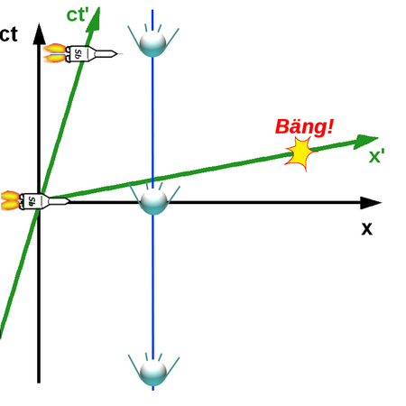 i-551ee4226a098afcd577eb746b4ce6b8-Minkowski_diagram7-thumb-450x450.jpg