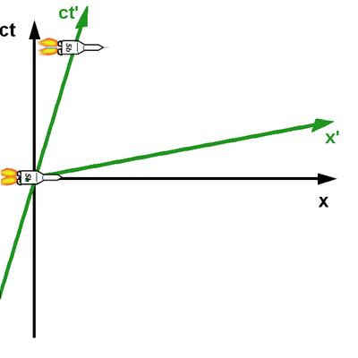 i-5bcc9e98d95d9ab4cf8af2c96a4ee16c-Minkowski_diagram6-thumb-400x400.jpg