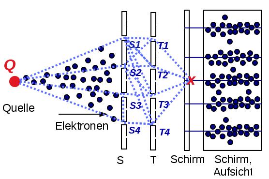 i-70455d842c61afb02682f3a65e2ac925-mehrfachspaltElektronen.jpg