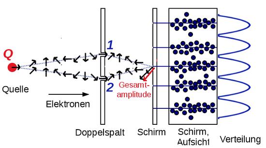 i-9b7cddbe233562e8e44810f4c4ad1e33-doppelspaltElektronenAmplituden-thumb-550x306.jpg