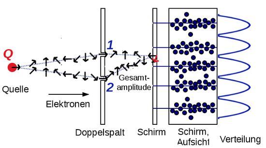 i-9e78432b14d3082165b89501c2ce5006-doppelspaltElektronenAmplituden2-thumb-550x306.jpg