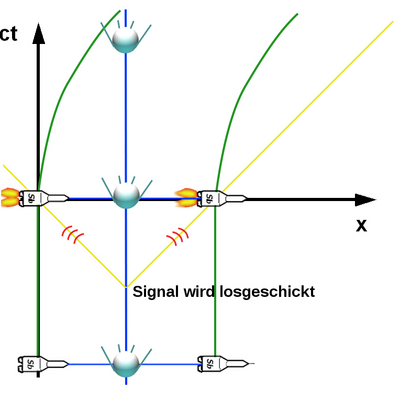 i-aab73a79e6a2e2720238640586aca081-Minkowski_diagram4-thumb-400x400.jpg