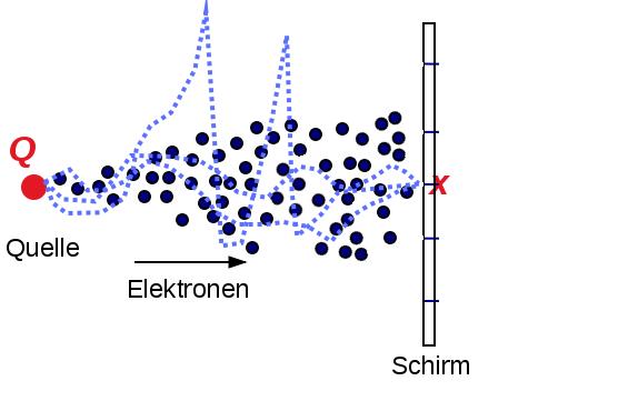 i-c5c1d1e7cc2368d68018a06d5a86e654-pfadintegralElektronen.jpg