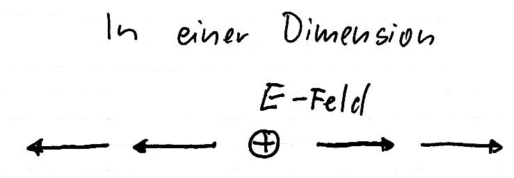divergenz eines vektorfeldes