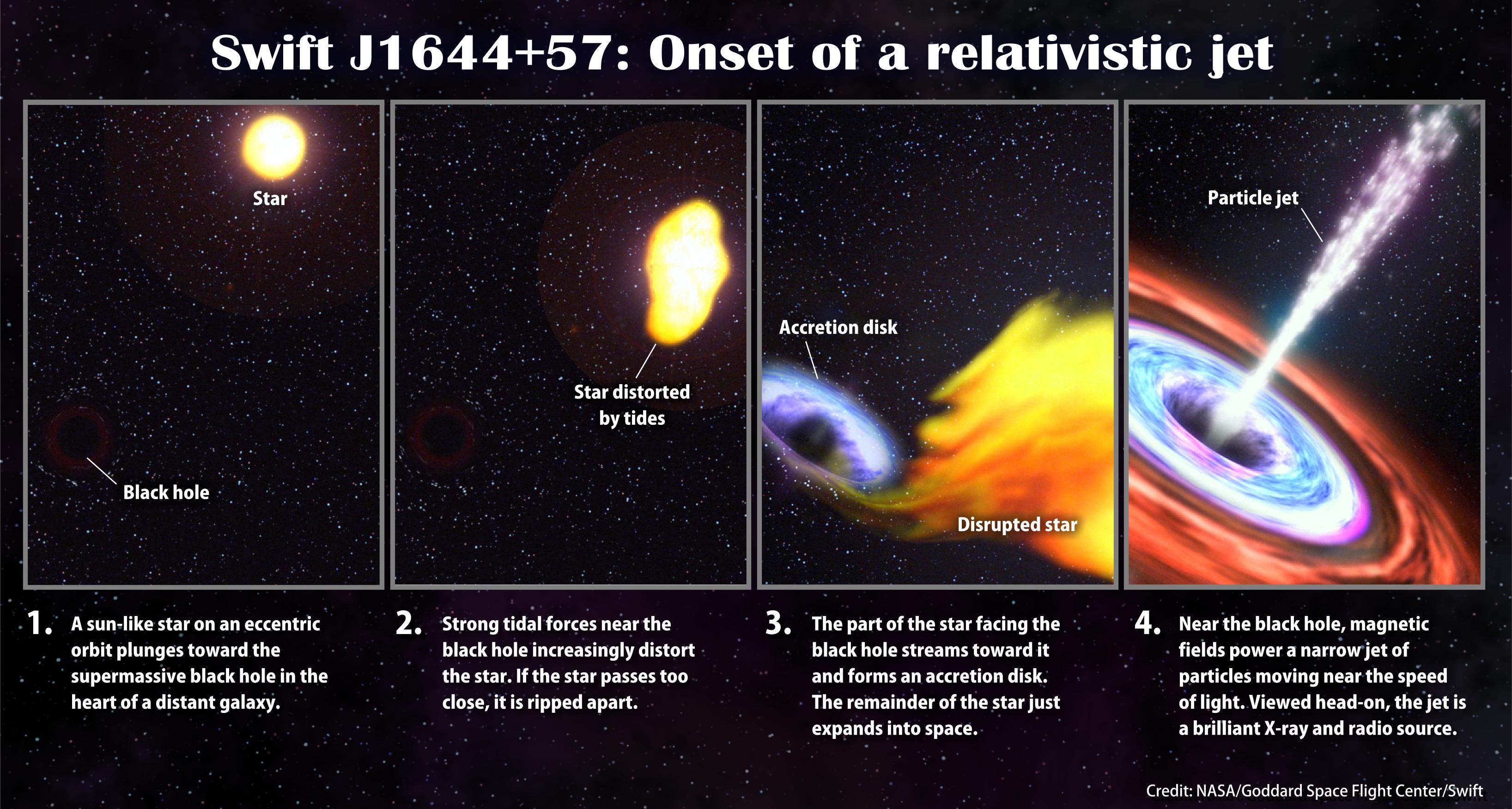 Schwarzes Loch zerreißt Stern – Hier wohnen Drachen