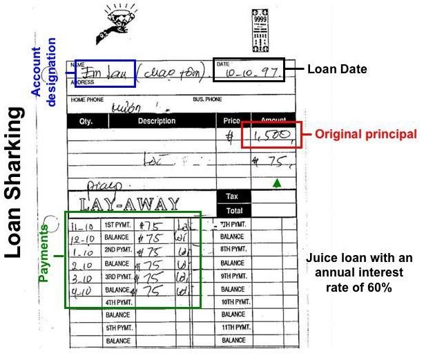 CRRU-Loan-Sharking