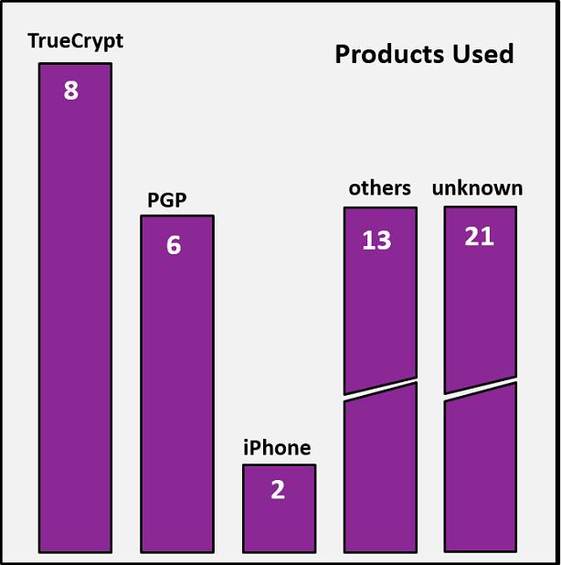 Cases-per-product