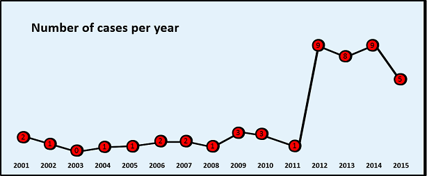 Cases-per-year