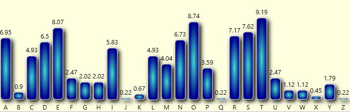 Catokwacopa-Frequencies