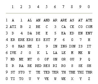 Number-Table