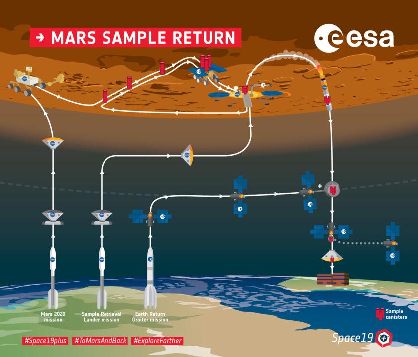 ESA: Mars Sample Return-Graphik