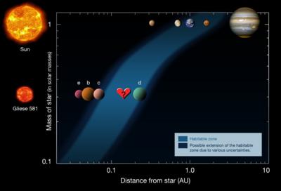 i-18d1fd88f337bd886aaf7b39e203a980-Habitable_zone_gliese_heart-thumb-400x272.png