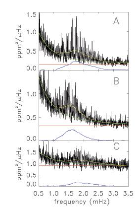 i-1c95bcd6aa4720f0075d3fab5b6a5fc8-Corot_oscillation_curves.jpg